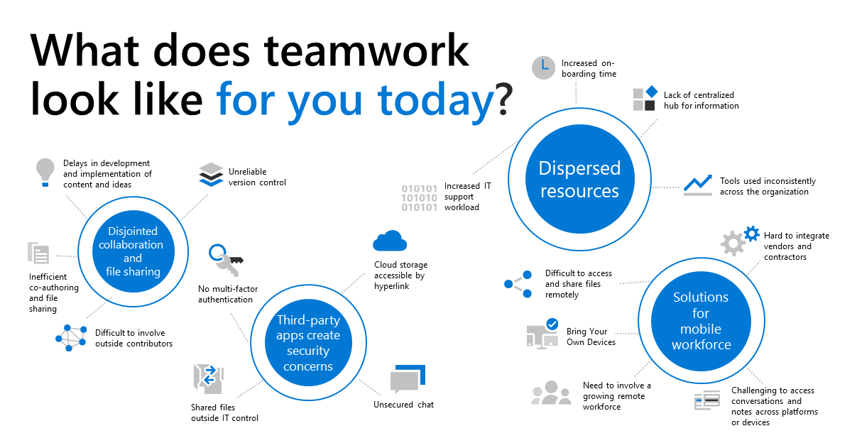 Teamwork infographic - TeraCloud Managed IT Services and Cloud Services