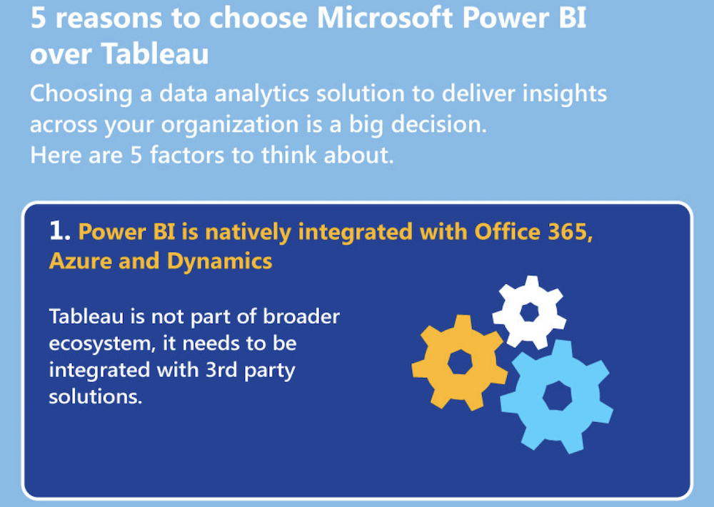 Power BI infographic - TeraCloud Managed IT Services and Cloud Services