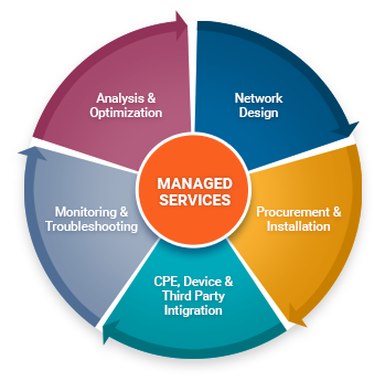 A graphic of the Managed Services Lifecycle