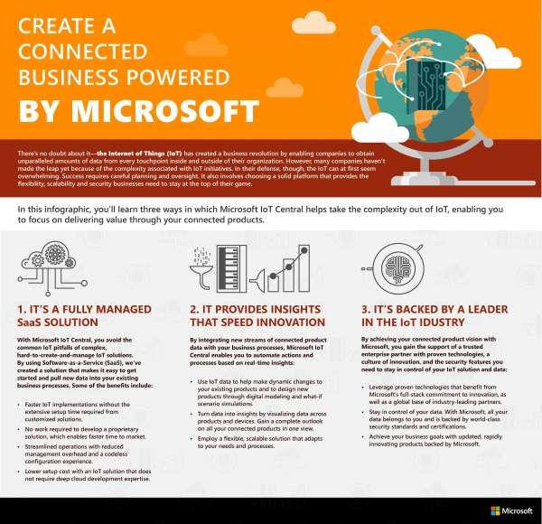 Microsoft Infograpgic
